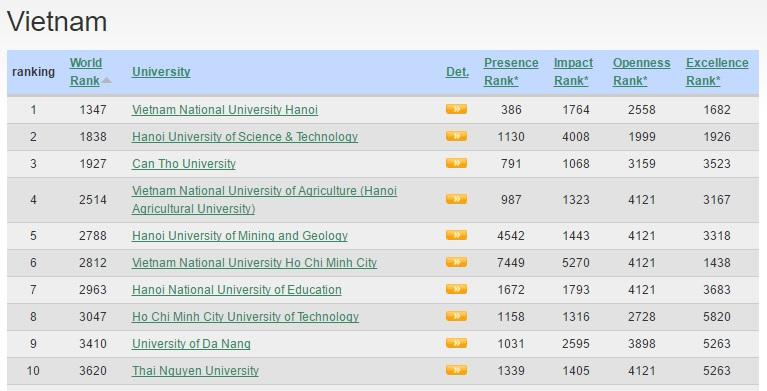 Top 10 trường ĐH của Việt Nam do Webometric xếp hạng