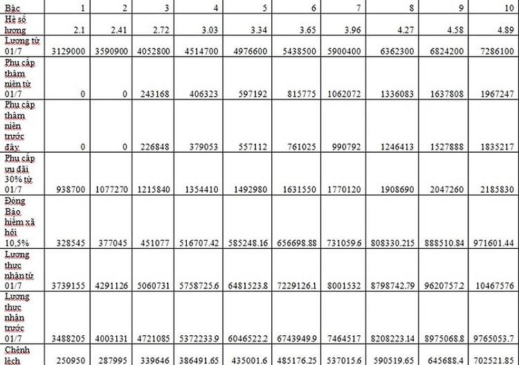 mức lương giáo viên thcs - mầm non - tiểu học hàng 3