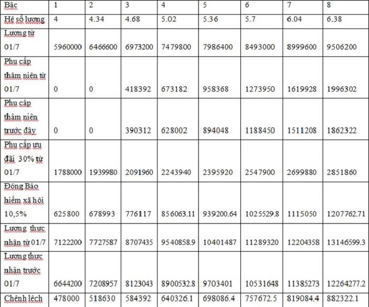 mức lương thpt hàng 2 và mức lương gv thcs hạng 1